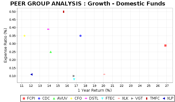 XLP Peer Plot Chart