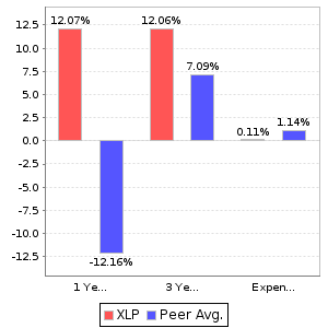 XLP Return and Expenses Comparison Chart