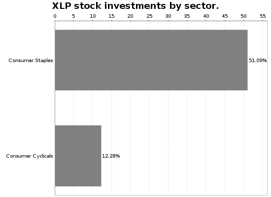 XLP Sector Allocation Chart