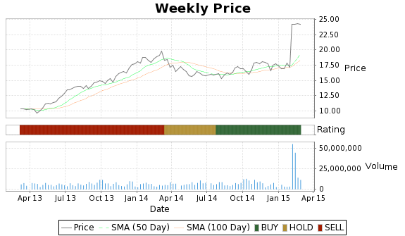 XLS Price-Volume-Ratings Chart