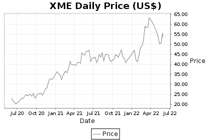 XME Price Chart