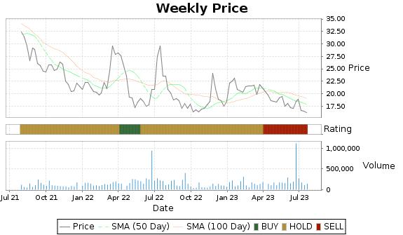 XOMA Price-Volume-Ratings Chart