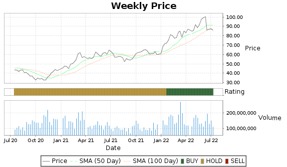 XOM Price-Volume-Ratings Chart