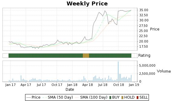 XOXO Price-Volume-Ratings Chart