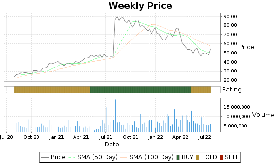 XPO Price-Volume-Ratings Chart