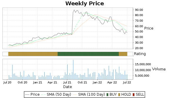 XPO Price-Volume-Ratings Chart