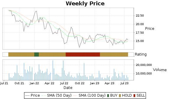 XRX Price-Volume-Ratings Chart
