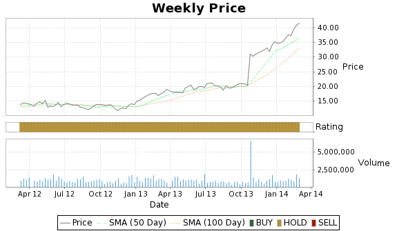 XTXI Price-Volume-Ratings Chart
