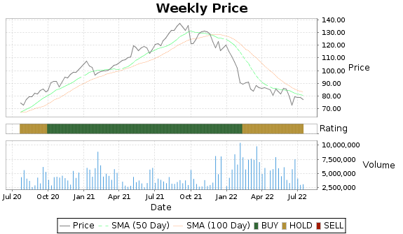 XYL Price-Volume-Ratings Chart