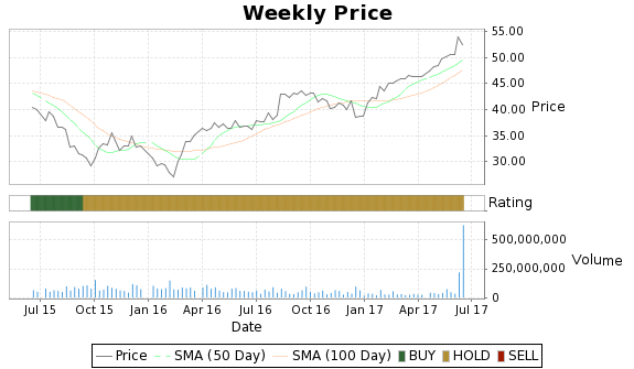 YHOO Price-Volume-Ratings Chart