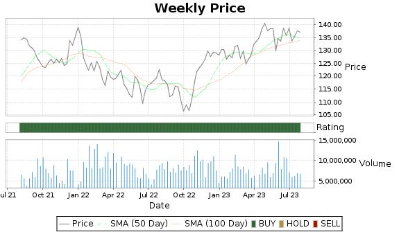 YUM Price-Volume-Ratings Chart