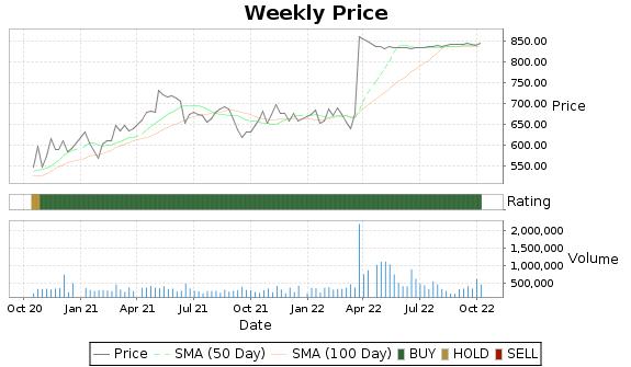 Y Price-Volume-Ratings Chart