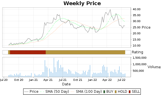 ZEUS Price-Volume-Ratings Chart