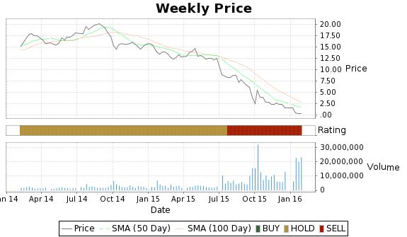 ZINC Price-Volume-Ratings Chart