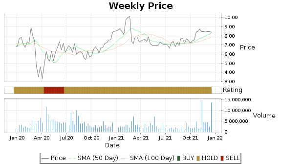ZIXI Price-Volume-Ratings Chart