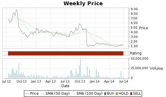 ZLCS Price-Volume-Ratings Chart