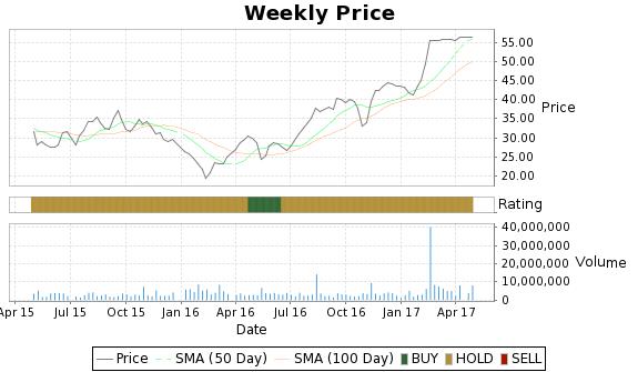 ZLTQ Price-Volume-Ratings Chart