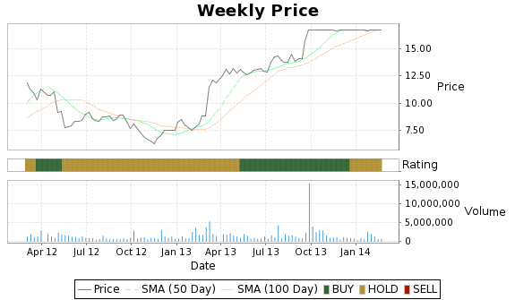 ZOLT Price-Volume-Ratings Chart