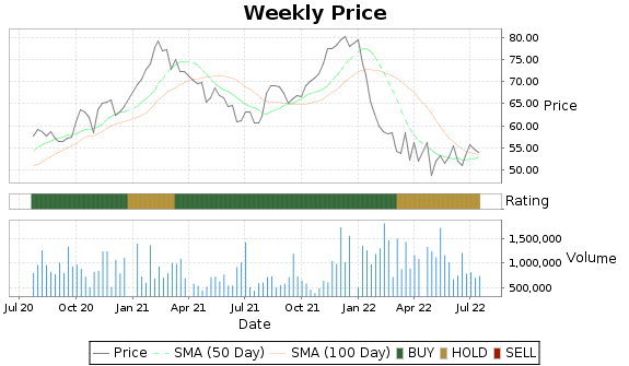 AAON Price-Volume-Ratings Chart