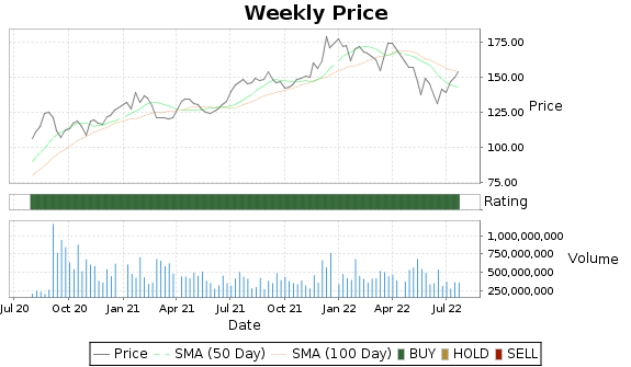 AAPL Price-Volume-Ratings Chart