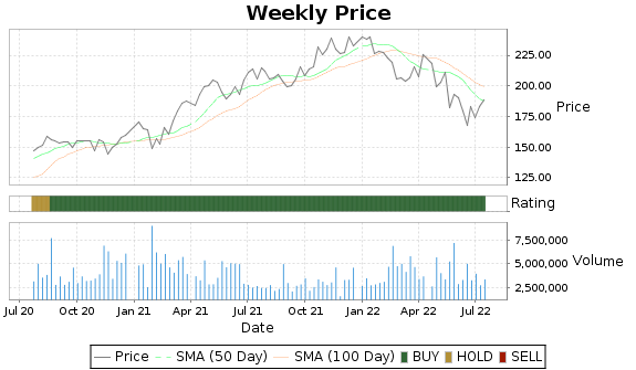 AAP Price-Volume-Ratings Chart