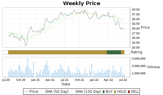 AAT Price-Volume-Ratings Chart