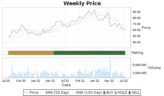 AAWW Price-Volume-Ratings Chart