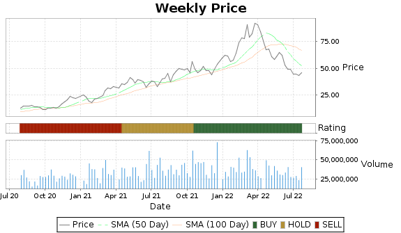 AA Price-Volume-Ratings Chart