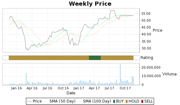 ABCO Price-Volume-Ratings Chart