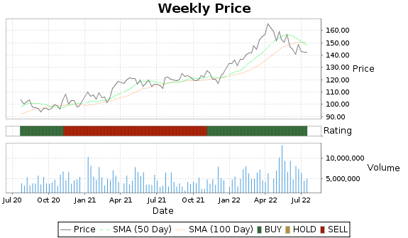 ABC Price-Volume-Ratings Chart