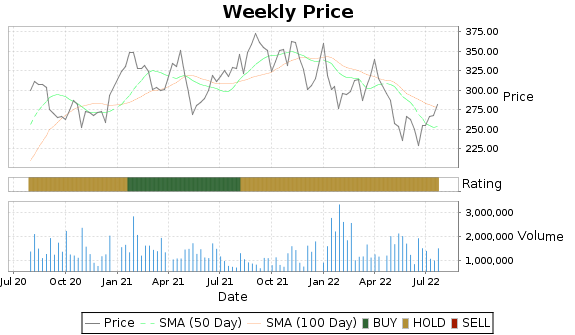 ABMD Price-Volume-Ratings Chart