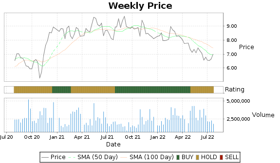 ACCO Price-Volume-Ratings Chart