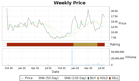 ACET Price-Volume-Ratings Chart