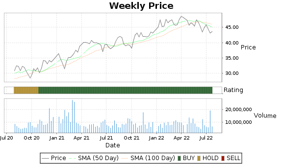 ACGL Price-Volume-Ratings Chart