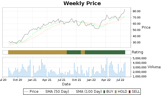 ACHC Price-Volume-Ratings Chart