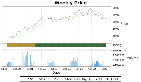 ACM Price-Volume-Ratings Chart