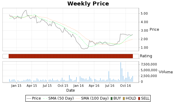 ACW Price-Volume-Ratings Chart
