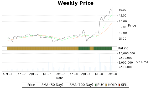 ACXM Price-Volume-Ratings Chart