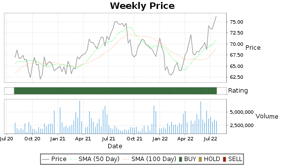 ADC Price-Volume-Ratings Chart