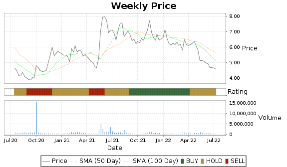 ADES Price-Volume-Ratings Chart