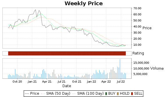 ADPT Price-Volume-Ratings Chart