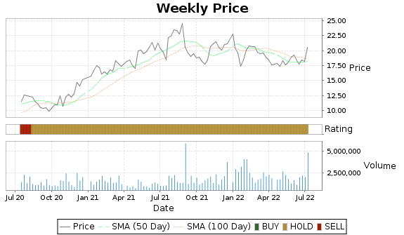 ADTN Price-Volume-Ratings Chart