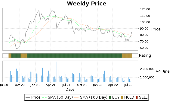 AEIS Price-Volume-Ratings Chart