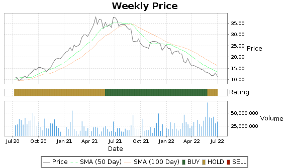 AEO Price-Volume-Ratings Chart