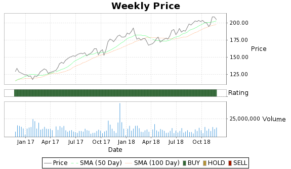 AET Price-Volume-Ratings Chart