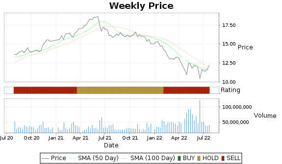 AGNC Price-Volume-Ratings Chart