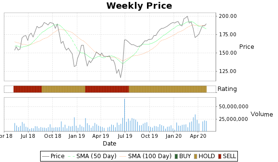 AGN Price-Volume-Ratings Chart