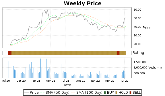 AGYS Price-Volume-Ratings Chart