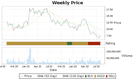 AG Price-Volume-Ratings Chart