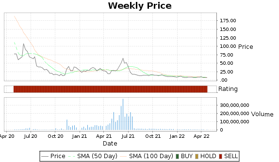 AHT Price-Volume-Ratings Chart